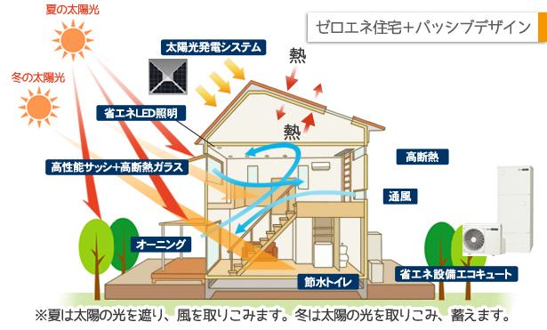 ゼロエネ住宅×パッシブデザインってどんな家なの?